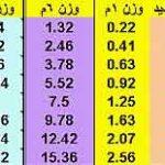 وزن حديد التسليح بالمتر الطولى لأي قطر