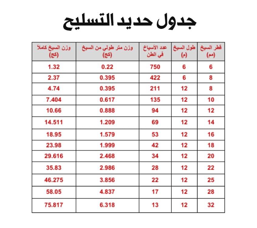 جدول اوزان الحديد